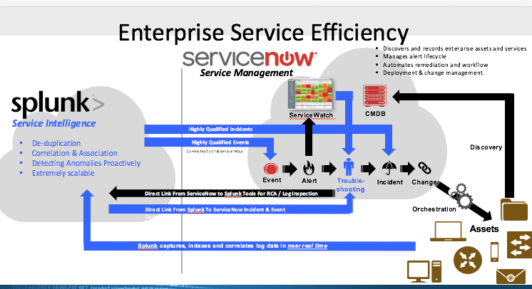 Splunk ServiceNow Integration