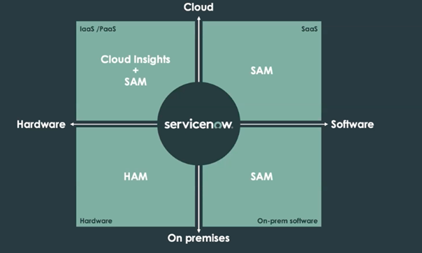 Hardware Asset Management by ServiceNow